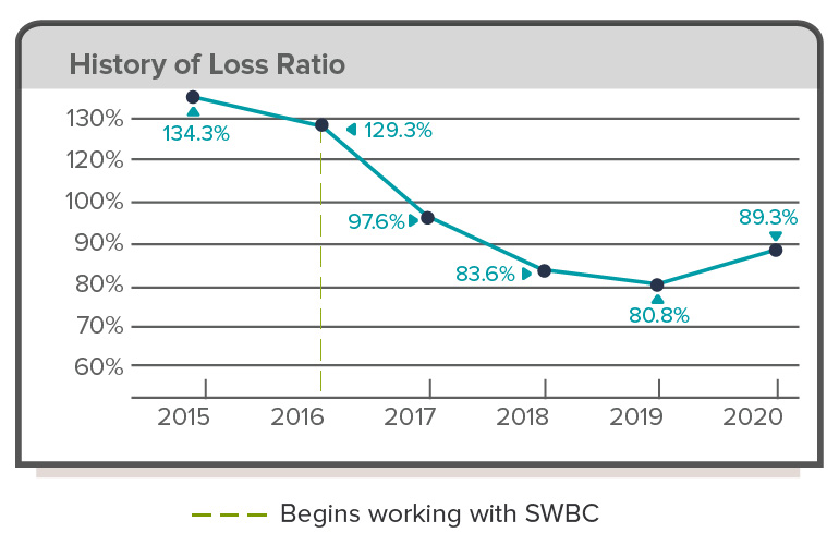 an-employee-benefits-case-study-educational-services-blog-image-history-of-loss-ratio