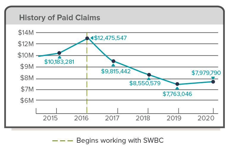 an-employee-benefits-case-study-educational-services-blog-image-history-of-paid-claims
