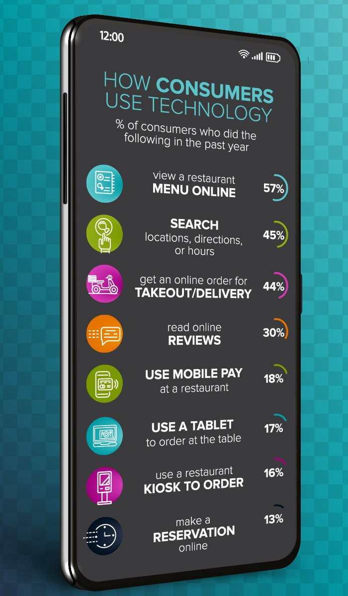 restaurant-reimagined-consumer-tech-01