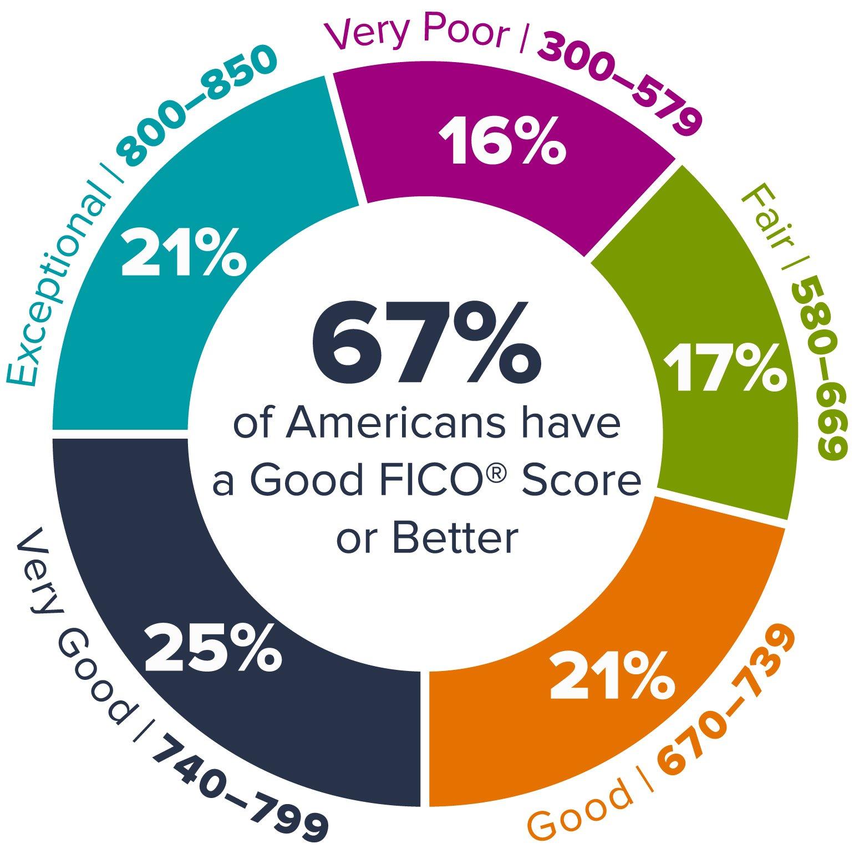Credit-Scoring-Blog-Infographic_67-Percent