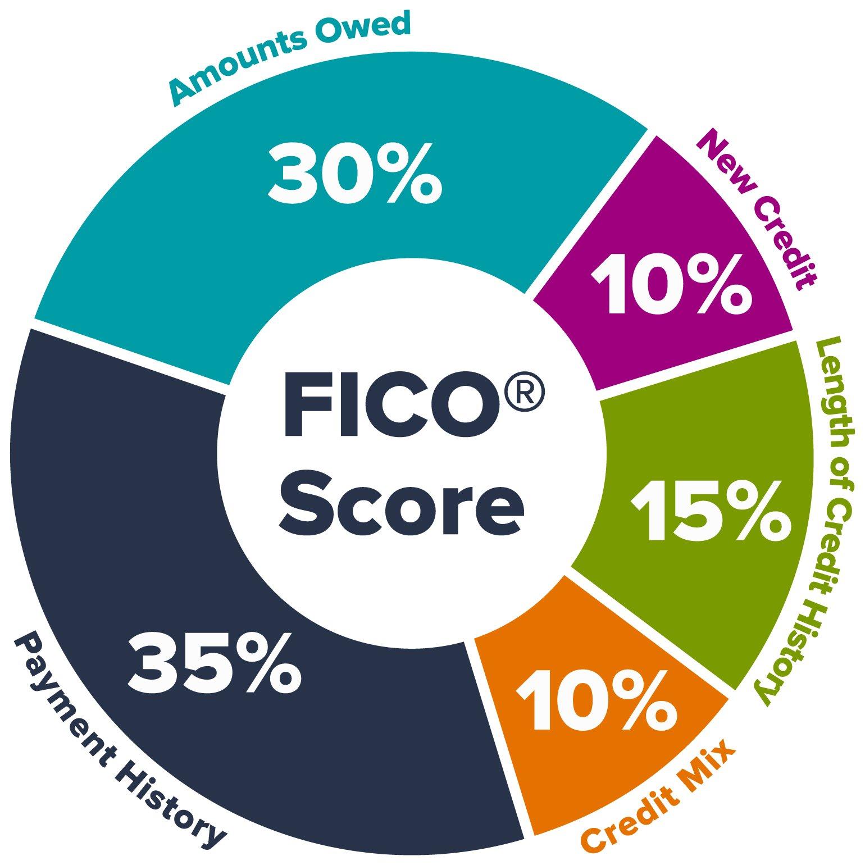 Credit-Scoring-Blog-Infographic_Fico-Score