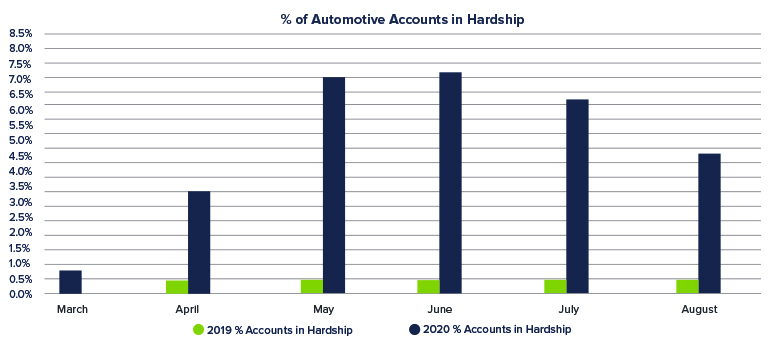 Percent-of-Automotive-Accounts-in-Hardship_blog-1