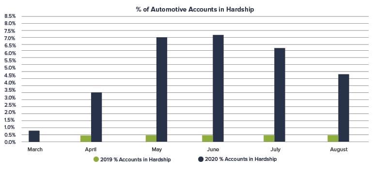 Percent-of-Automotive-Accounts-in-Hardship_blog