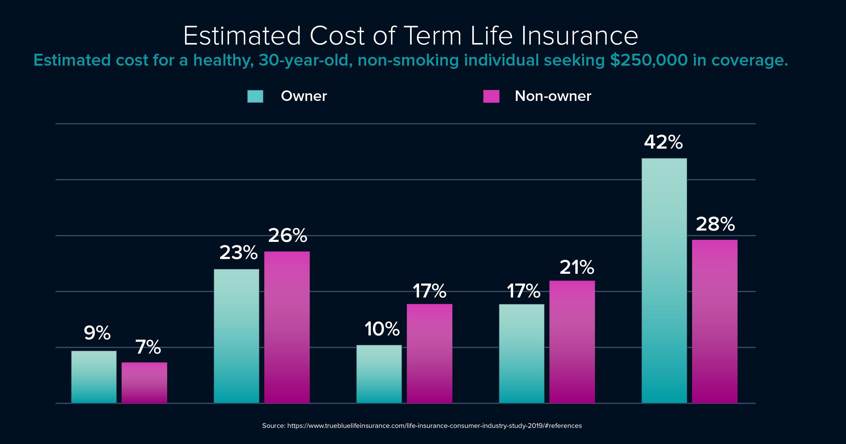 Surprising_Life_Insurance_ESTIMATED_COST