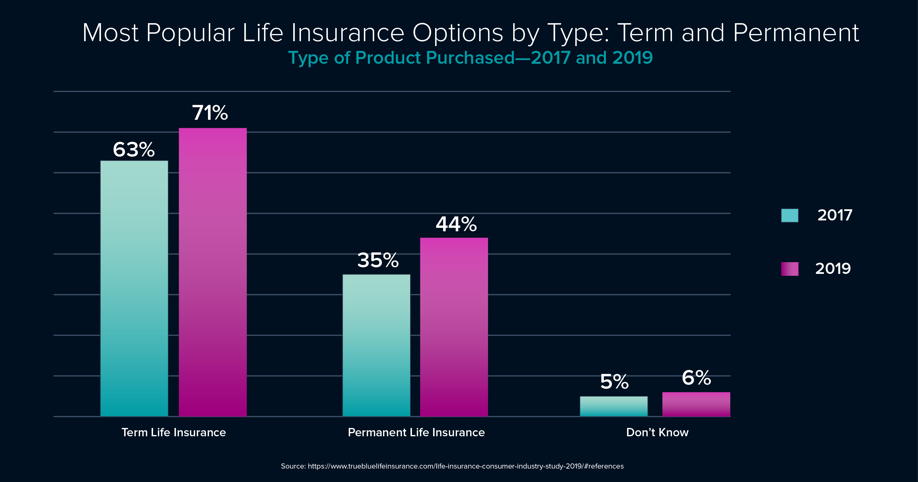Surprising_Life_Insurance_MOST_POPULAR_LIFE_INSURANCE_OPTIONS