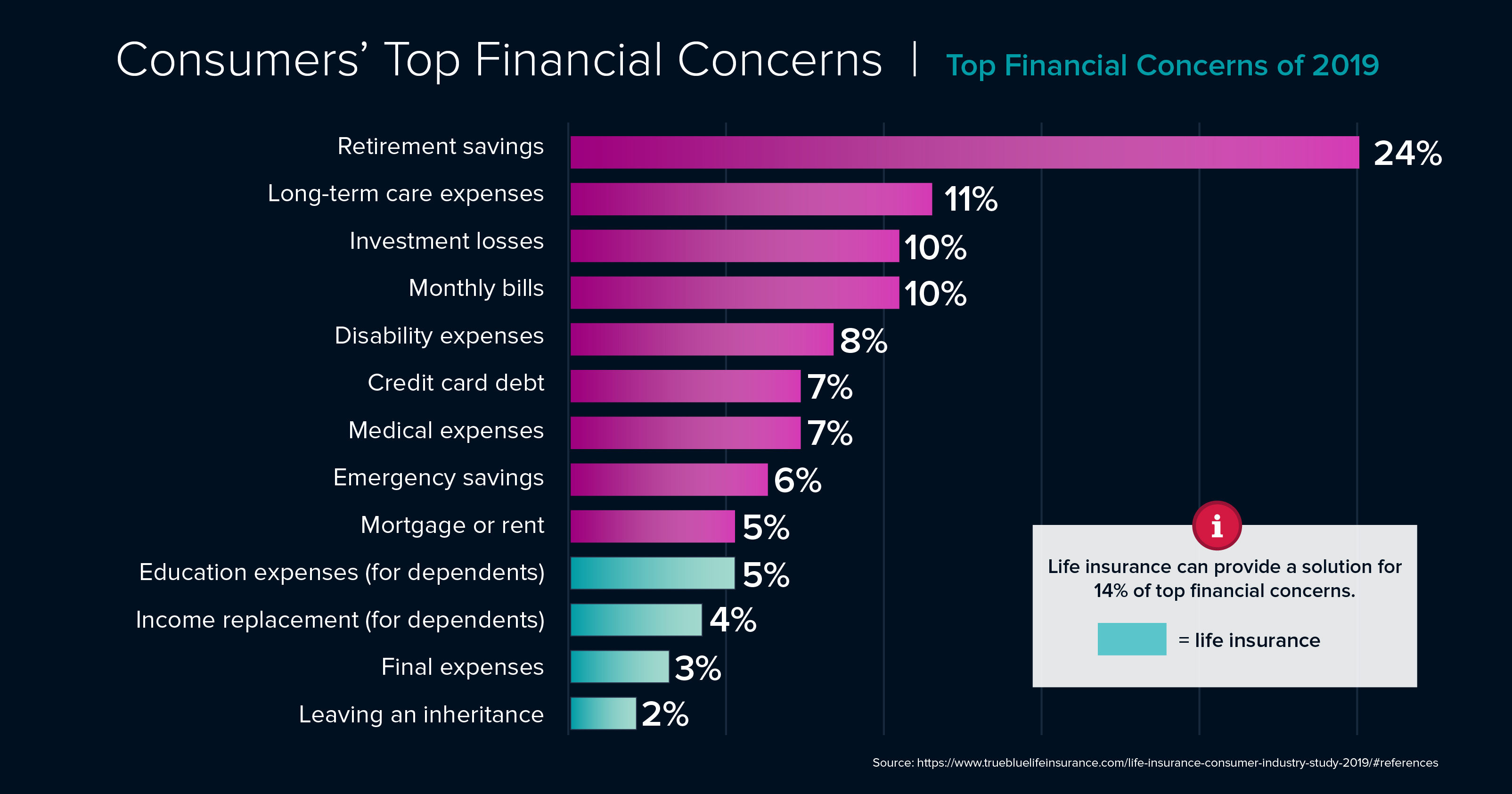 Surprising_Life_Insurance_TOP_FINANCIAL_CONCERNS