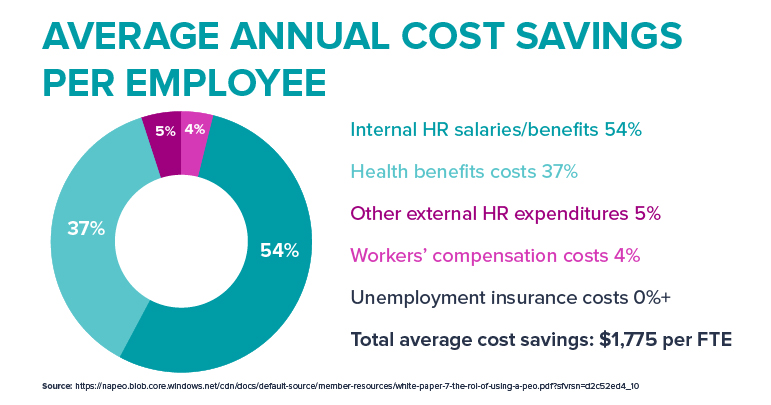 annual-cost-saving-per-employee