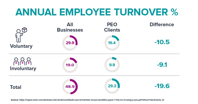 roi-of-using-a-peo_annual-employee-turnover