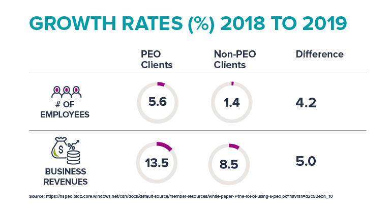 roi-of-using-a-peo_growth-rates