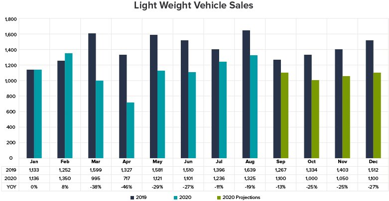 Top-5-things-happening-in-the-auto-lending-market_graph